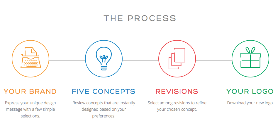 Design Rails Process
