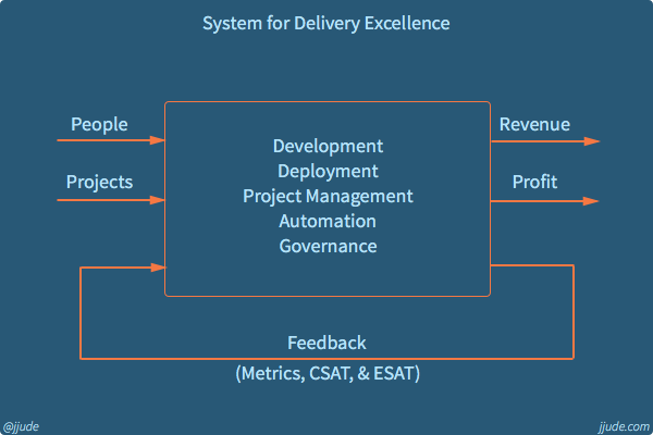 System for delivery excellence