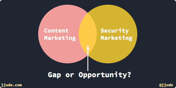 Gap or Opportunity