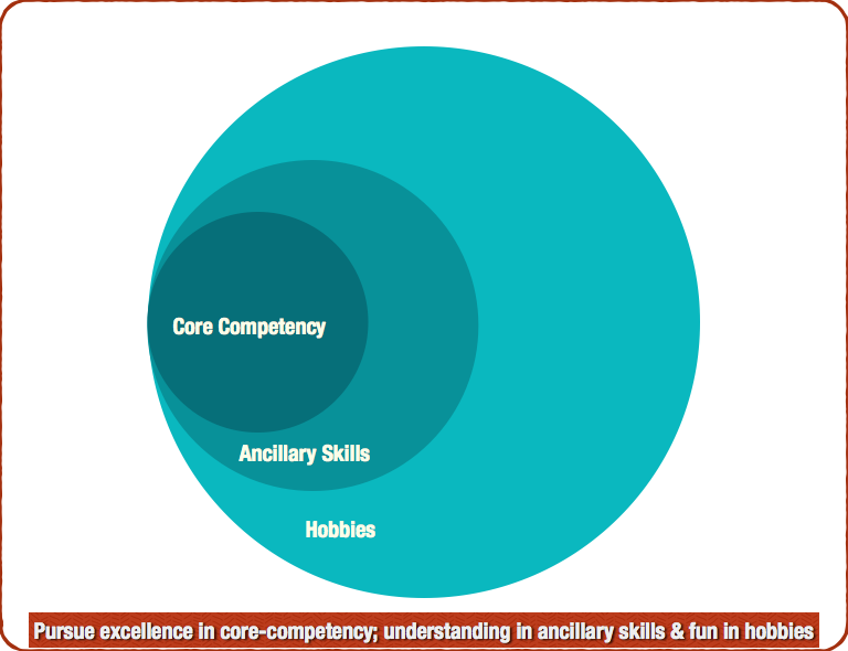Core-Competency, Ancillary Skills & Hobbies