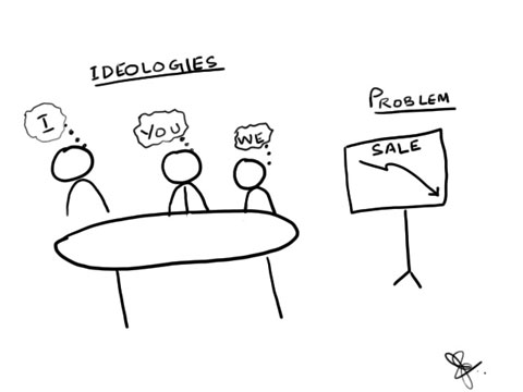 How Ideology impact problem solving?
