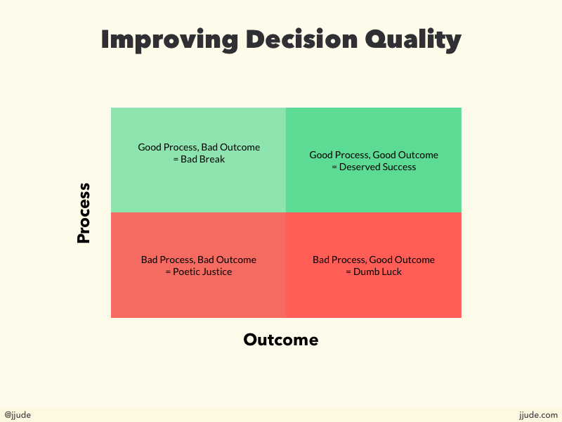 Improving Decision Quality