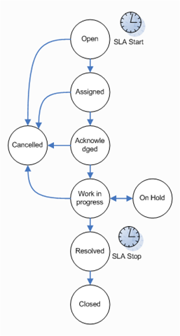 helpdesk state diagram