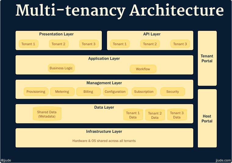 Multi-tenancy Architecture